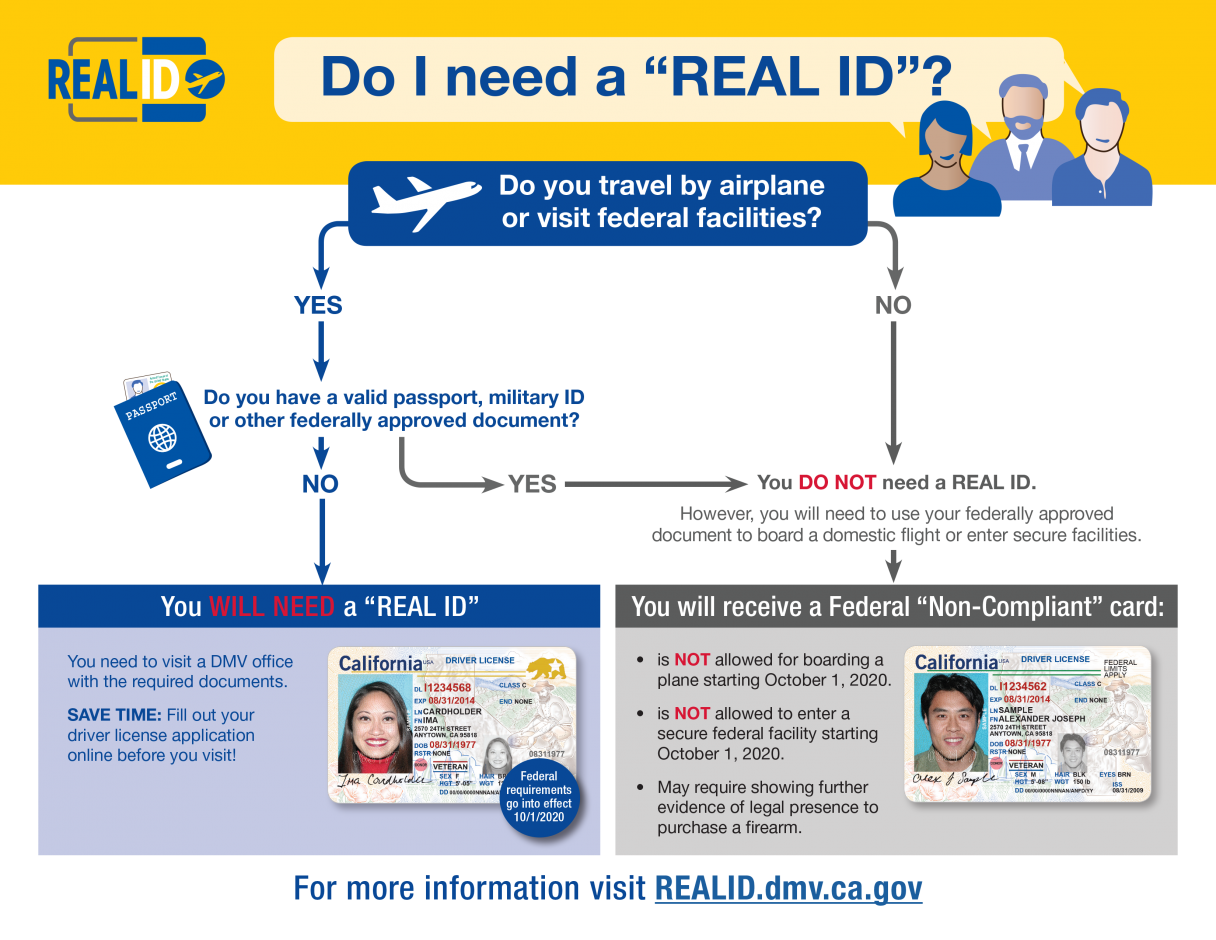 REAL ID Program Implementation