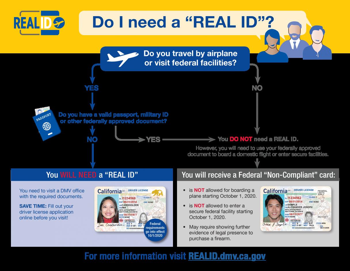 REAL ID Program Implementation